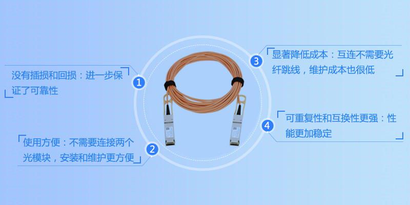 40G QSFP+ AOC线缆_易天光通信
