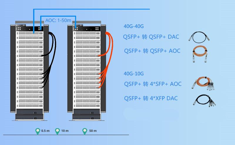 40G QSFP + AOC线缆 VS 40G SR4 QSFP+光模块_易天光通信